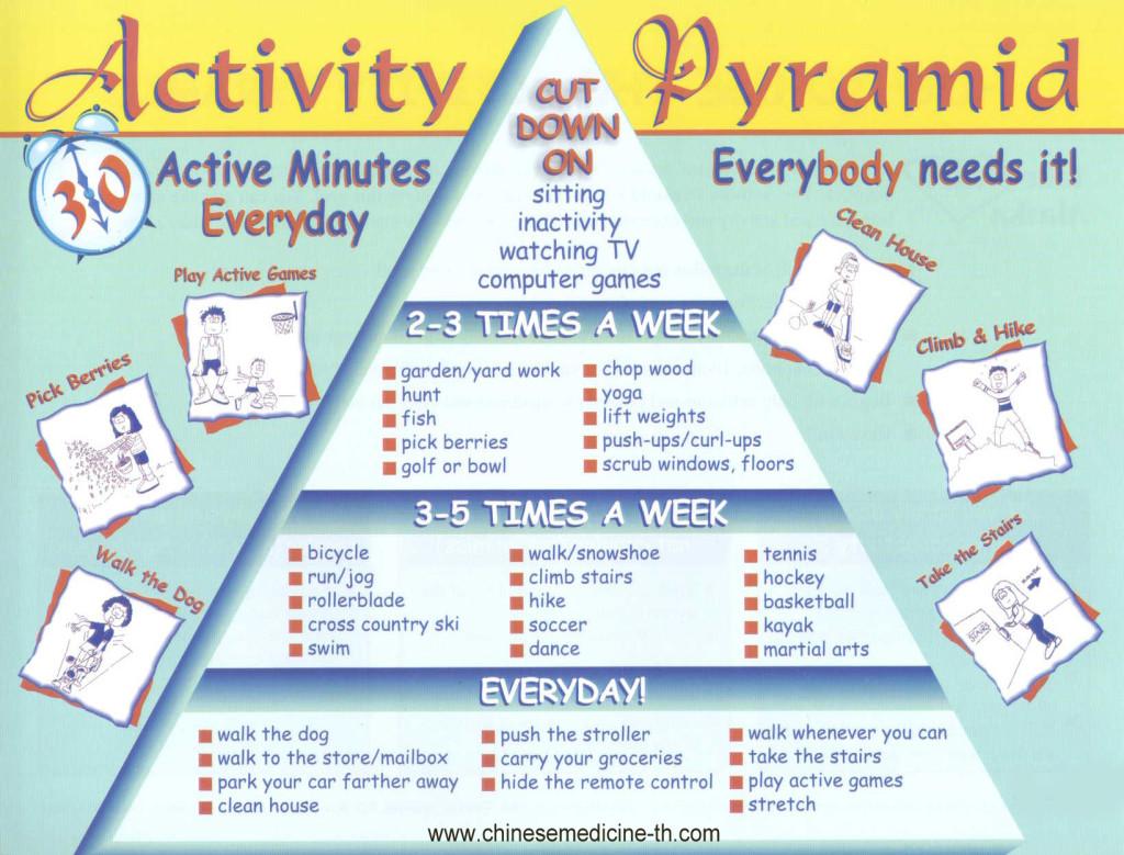 activity-pyramid