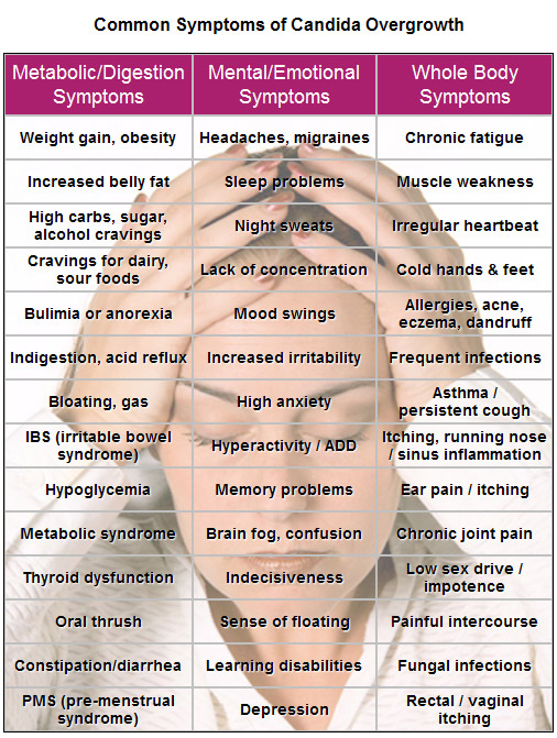 symptoms-of-candida-overgrowth